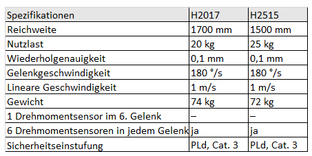 Technische Daten H-Serie Robotic